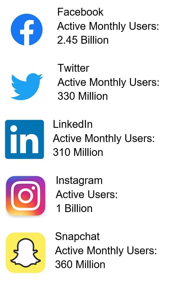 Roofing Social Media Marketing Platforms
